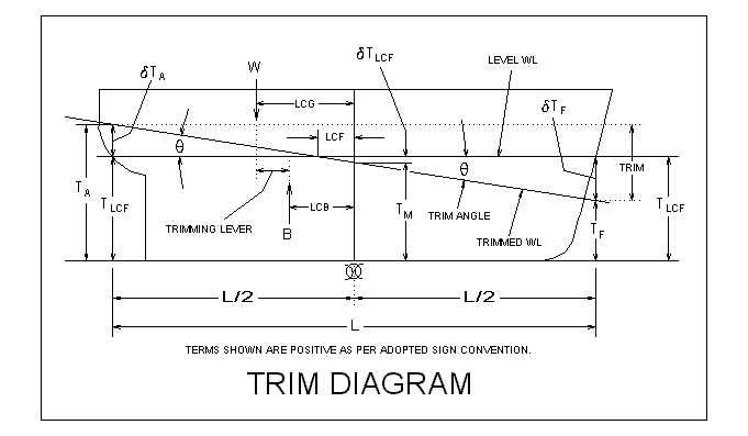Trim and Stability for Ships, Boats, Yachts and Barges – Part 2